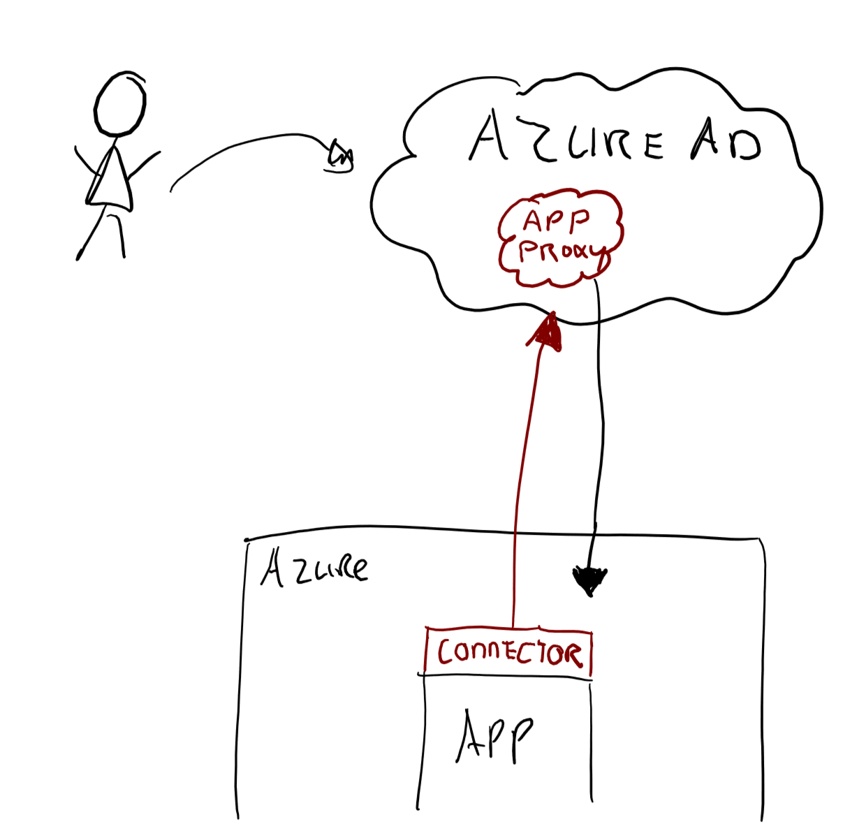 A quick intro to Azure AD Application Proxy - Identity and Cloud