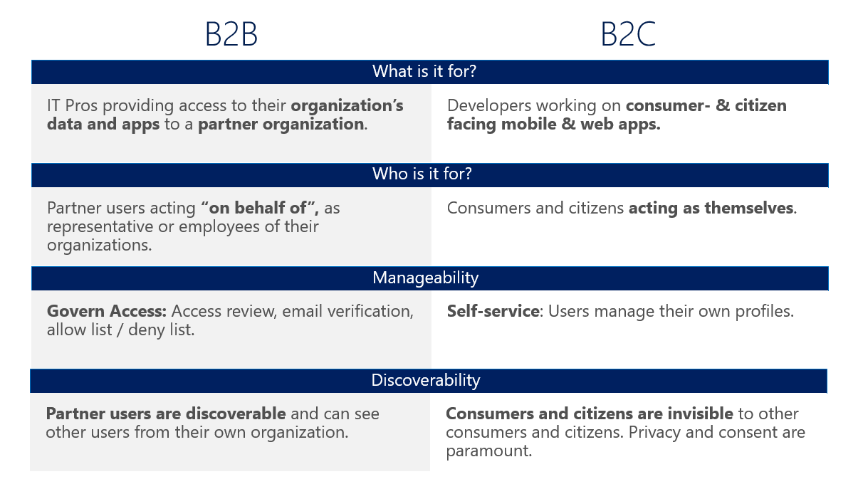 B2B or B2C? - Identity and Cloud
